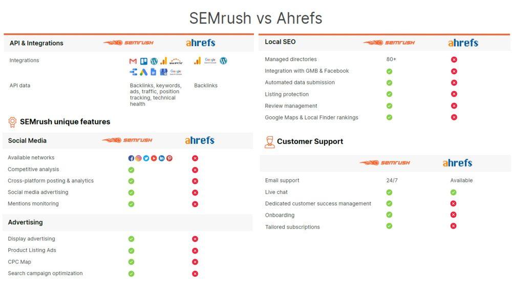 Semrush Vs Ahrefs 2