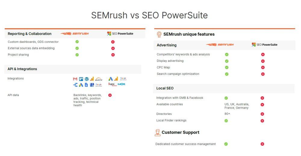 Semrush Vs Seo Powersuite 2